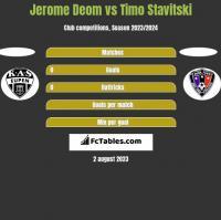Jerome Deom vs Timo Stavitski h2h player stats