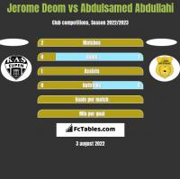 Jerome Deom vs Abdulsamed Abdullahi h2h player stats