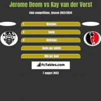 Jerome Deom vs Kay van der Vorst h2h player stats