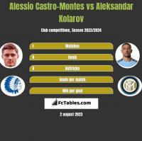Alessio Castro-Montes vs Aleksandar Kolarov h2h player stats