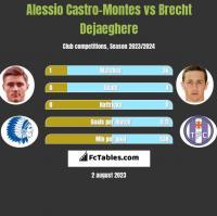 Alessio Castro-Montes vs Brecht Dejaeghere h2h player stats