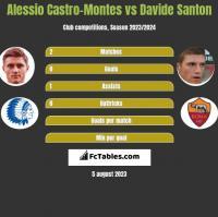 Alessio Castro-Montes vs Davide Santon h2h player stats