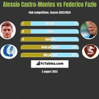 Alessio Castro-Montes vs Federico Fazio h2h player stats