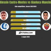 Alessio Castro-Montes vs Gianluca Mancini h2h player stats