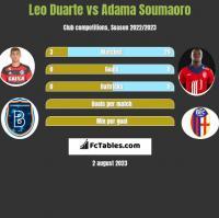 Leo Duarte vs Adama Soumaoro h2h player stats