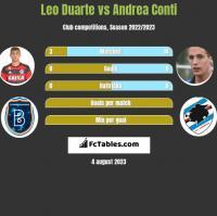Leo Duarte vs Andrea Conti h2h player stats