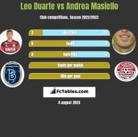 Leo Duarte vs Andrea Masiello h2h player stats