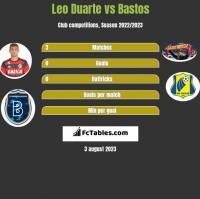 Leo Duarte vs Bastos h2h player stats