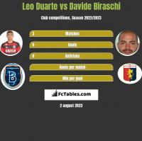 Leo Duarte vs Davide Biraschi h2h player stats