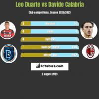 Leo Duarte vs Davide Calabria h2h player stats