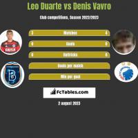 Leo Duarte vs Denis Vavro h2h player stats