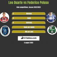 Leo Duarte vs Federico Peluso h2h player stats