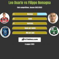 Leo Duarte vs Filippo Romagna h2h player stats