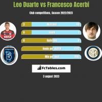 Leo Duarte vs Francesco Acerbi h2h player stats