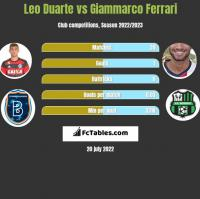 Leo Duarte vs Giammarco Ferrari h2h player stats