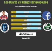 Leo Duarte vs Giorgos Kiriakopoulos h2h player stats