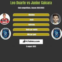 Leo Duarte vs Junior Caicara h2h player stats