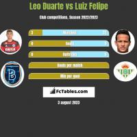 Leo Duarte vs Luiz Felipe h2h player stats