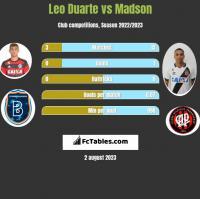Leo Duarte vs Madson h2h player stats