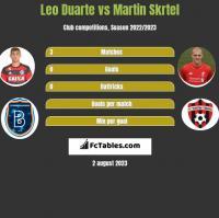 Leo Duarte vs Martin Skrtel h2h player stats