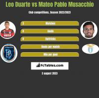 Leo Duarte vs Mateo Pablo Musacchio h2h player stats