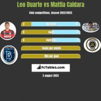 Leo Duarte vs Mattia Caldara h2h player stats