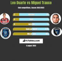 Leo Duarte vs Miguel Trauco h2h player stats