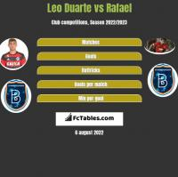 Leo Duarte vs Rafael h2h player stats
