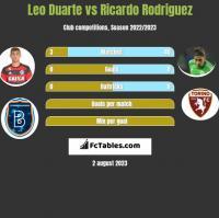 Leo Duarte vs Ricardo Rodriguez h2h player stats