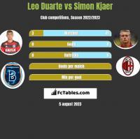 Leo Duarte vs Simon Kjaer h2h player stats