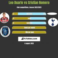 Leo Duarte vs Cristian Romero h2h player stats
