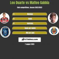 Leo Duarte vs Matteo Gabbia h2h player stats