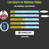 Leo Duarte vs Matheus Thuler h2h player stats
