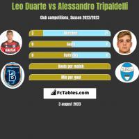 Leo Duarte vs Alessandro Tripaldelli h2h player stats