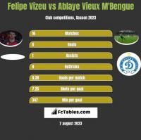 Felipe Vizeu vs Ablaye Vieux M'Bengue h2h player stats