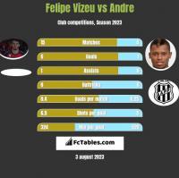 Felipe Vizeu vs Andre h2h player stats