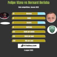 Felipe Vizeu vs Bernard Berisha h2h player stats