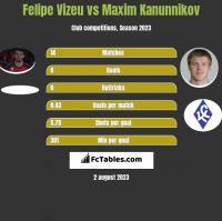Felipe Vizeu vs Maxim Kanunnikov h2h player stats