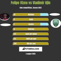 Felipe Vizeu vs Vladimir Iljin h2h player stats