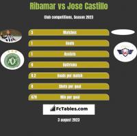 Ribamar vs Jose Castillo h2h player stats