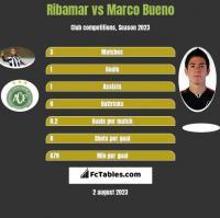 Ribamar vs Marco Bueno h2h player stats
