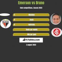Emerson vs Bruno h2h player stats