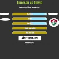 Emerson vs Deivid h2h player stats