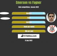 Emerson vs Fagner h2h player stats