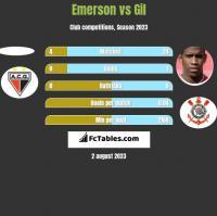 Emerson vs Gil h2h player stats
