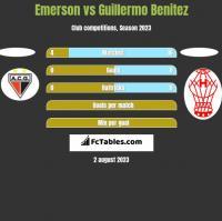 Emerson vs Guillermo Benitez h2h player stats