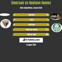 Emerson vs Gustavo Gomez h2h player stats