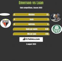 Emerson vs Luan h2h player stats