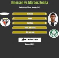 Emerson vs Marcos Rocha h2h player stats