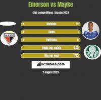 Emerson vs Mayke h2h player stats